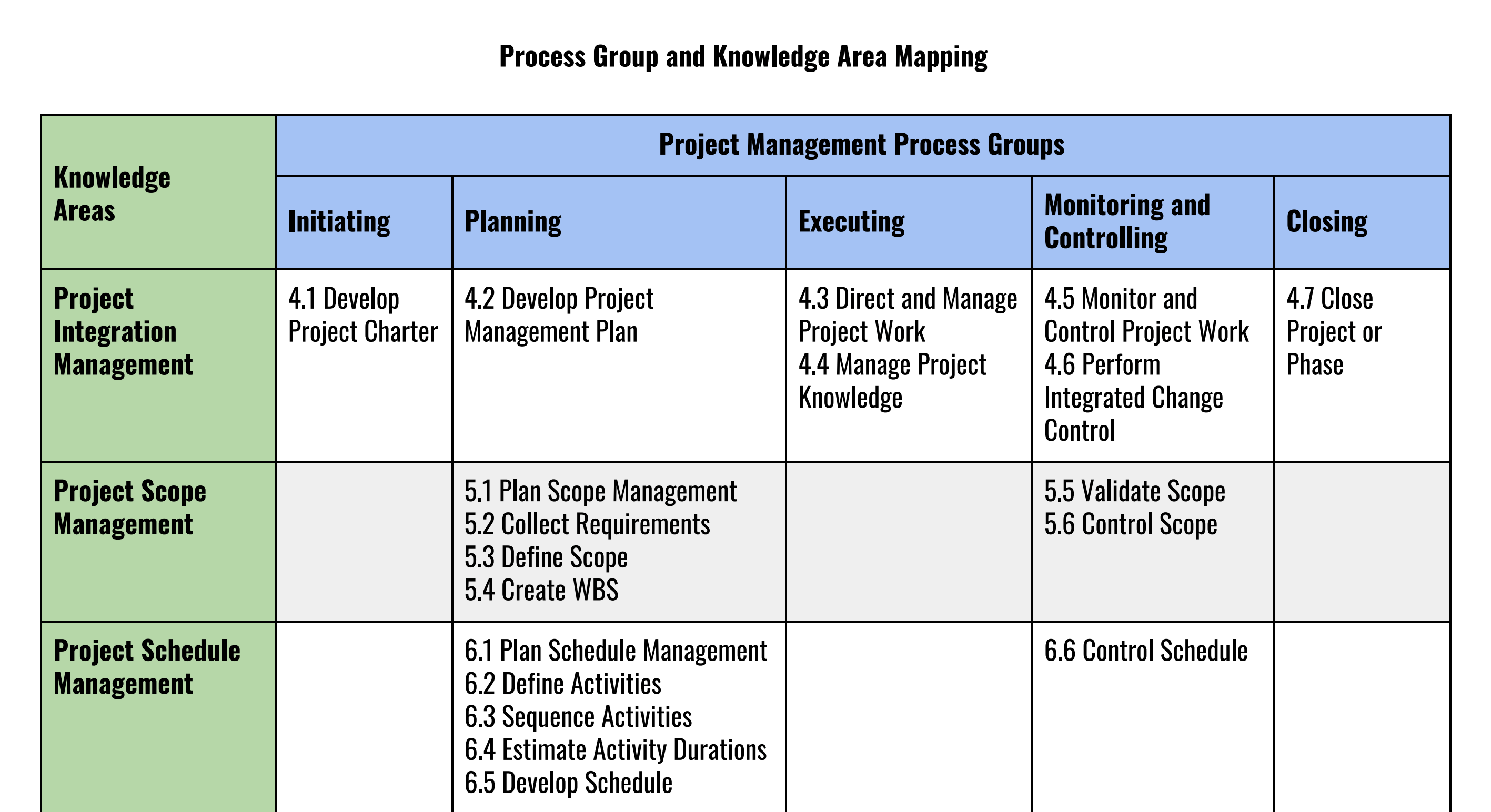 pmbok 6th edition process chart